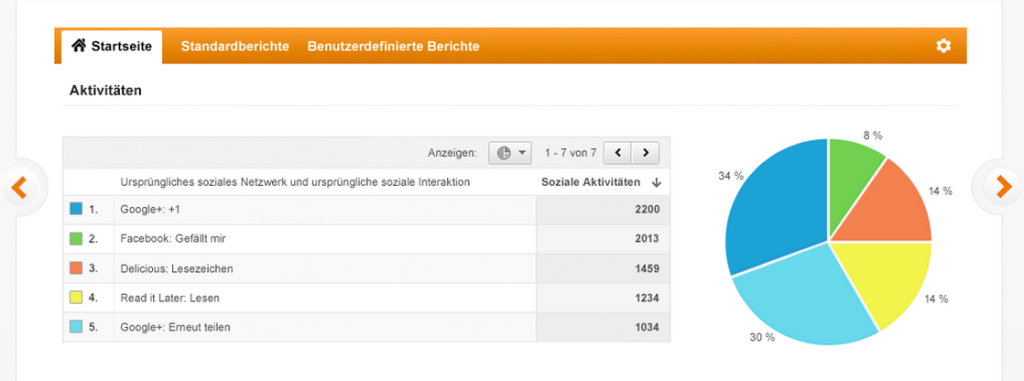 IP anonymisieren mit Google Analytics Calssic und Google Analytics Universal.