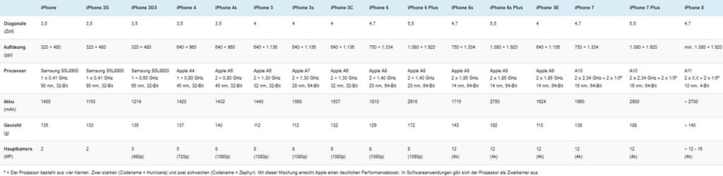 Komplette Übersicht aller iPhones im technischen Vergleich. Klicke auf das Bild um es zu vergrößern!