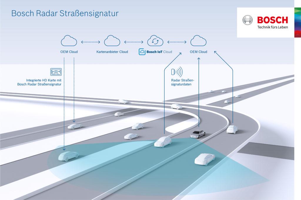 Quelle: Bosch - Bosch Automatisiertes Fahren mit Hilfe von TomTom