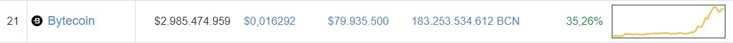 Der Bytecoin steigt, und steigt! Was für eine faszinierende Währung!