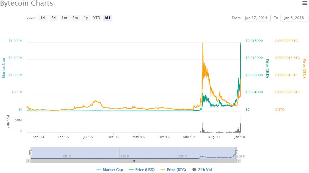 Seit Mitte 2017 steigt der Bytecoin. Anbei die Chart aus coinmarketcap.com - Die Investition in den Coin lohnt mehr denn je! Die Anzahl an Exchanges, die den Coin anbieten steigt mit jedem Monat! Stay tuned....
