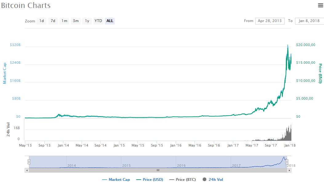 Der explodierende Bitcoinpreis verblüfft immer noch viele Menschen. China steht dem Bitcoin nun negativ gegenüber!
