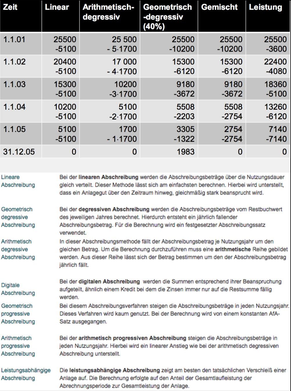 Ab 2012 sind nur die lineare und die Leistungsabschreibung zulässig.