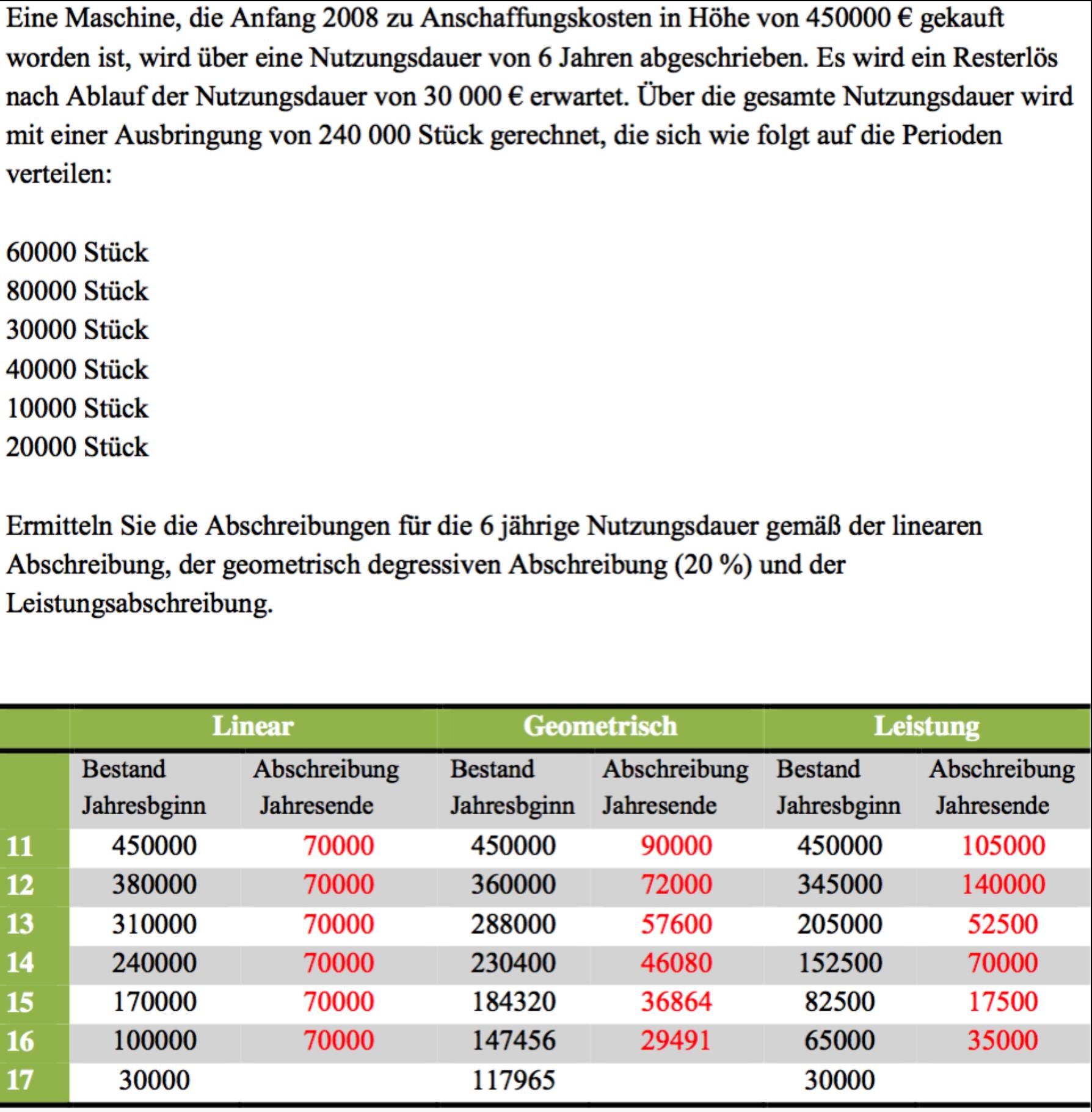 Abschreibung nutzungsdauer sessel - Afa tabelle 2018 ...