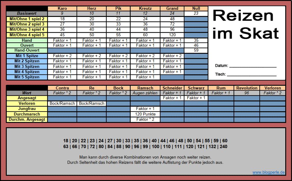 Skat Reizen Tabelle